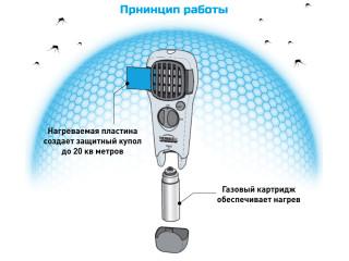 Принцип работы устройства от комаров Thermacell